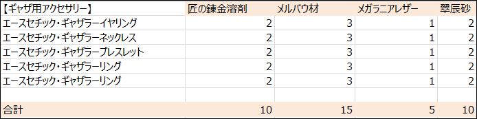 【パッチ5.3】ギャザ用アクセ必要素材数