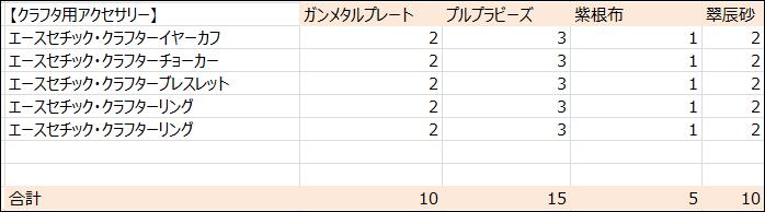 【パッチ5.3】クラフタ用アクセ必要素材数