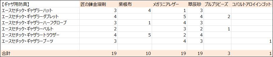 【パッチ5.3】ギャザ用防具必要素材数