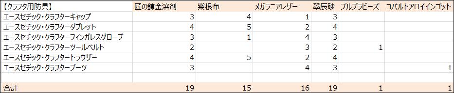 【パッチ5.3】クラフタ用防具必要素材数