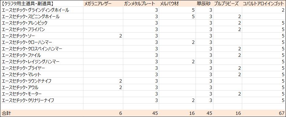 【パッチ5.3】クラフタ用主道具・副道具必要素材数